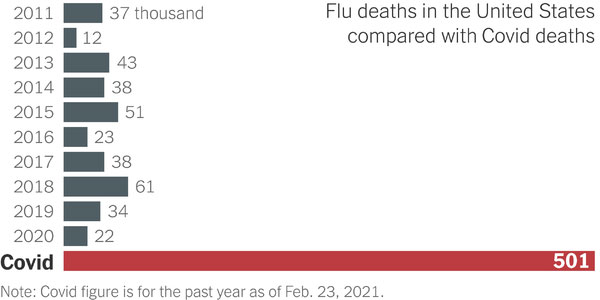 The New York Times Graph: Flu and COVID-19 deaths