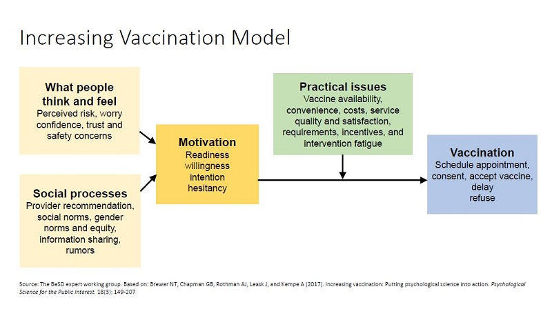 Increasing Vaccination Model