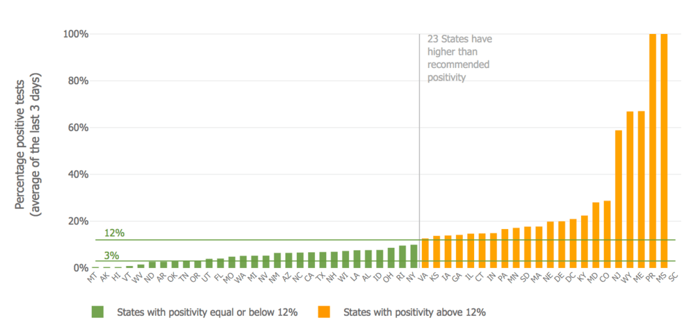 Which U S States Meet Recommended Positivity Levels Johns Hopkins Coronavirus Resource Center